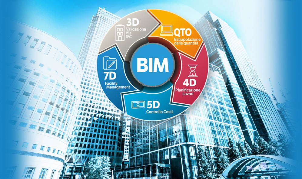 Il BIM e il Software STR